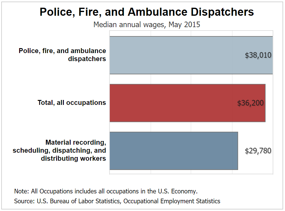 911 Dispatcher Salary How Much Does An Emergency Dispatcher Make