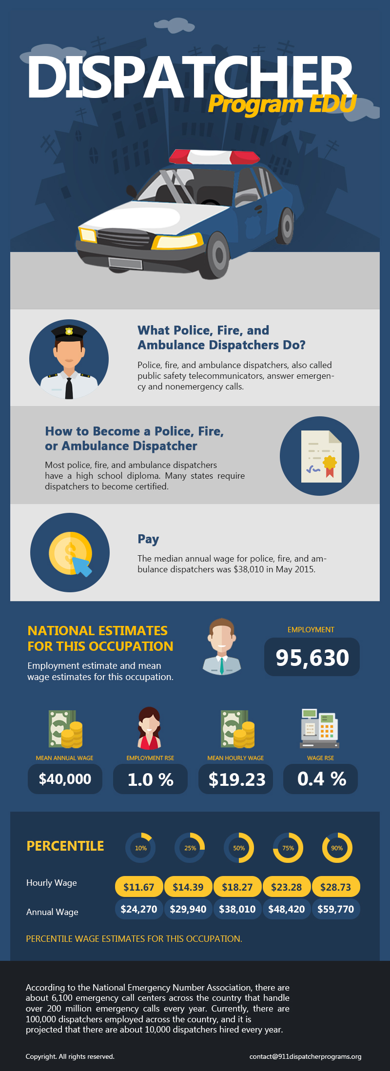 Emergency Dispatcher Career Outlook Infogrpahic